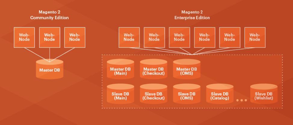 Splitting Databases in Magento 2